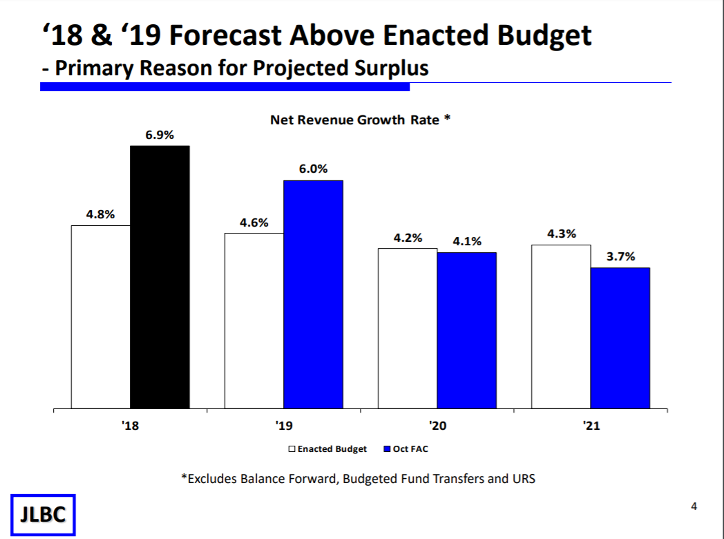 Budget update: Growth adds $1B to general fund 18-19-Forecast-above-enacted-budget