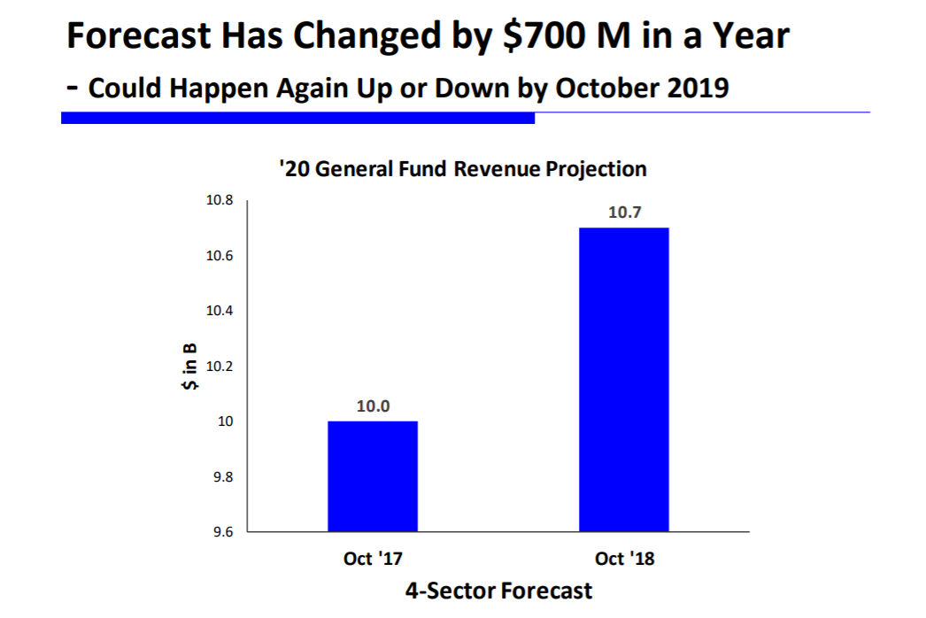 Budget update: Growth adds $1B to general fund Forecast-has-changed-by-700M-in-a-year