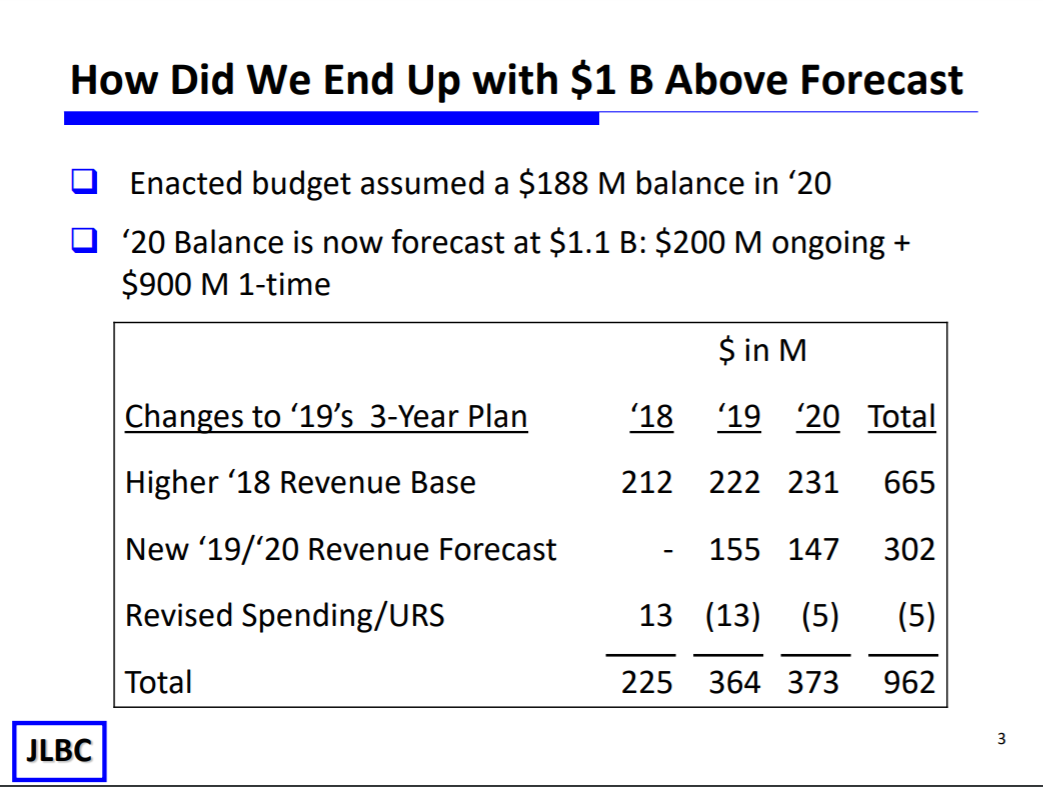 Budget update: Growth adds $1B to general fund JLBC-How-did-we-end-up-with-1B-above-forecast