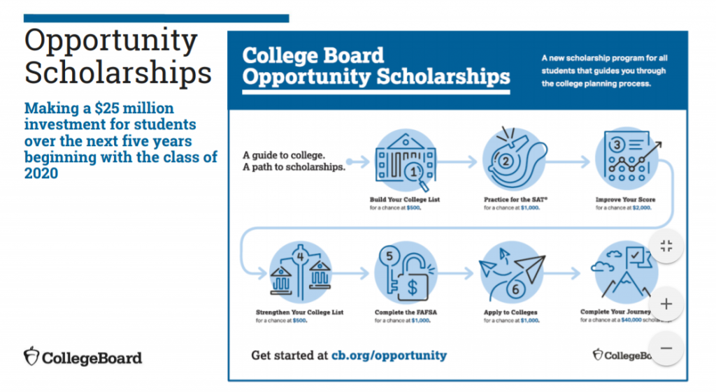 Using data to boost students' skills, opportunities Opportunity-Scholarships-1024x561