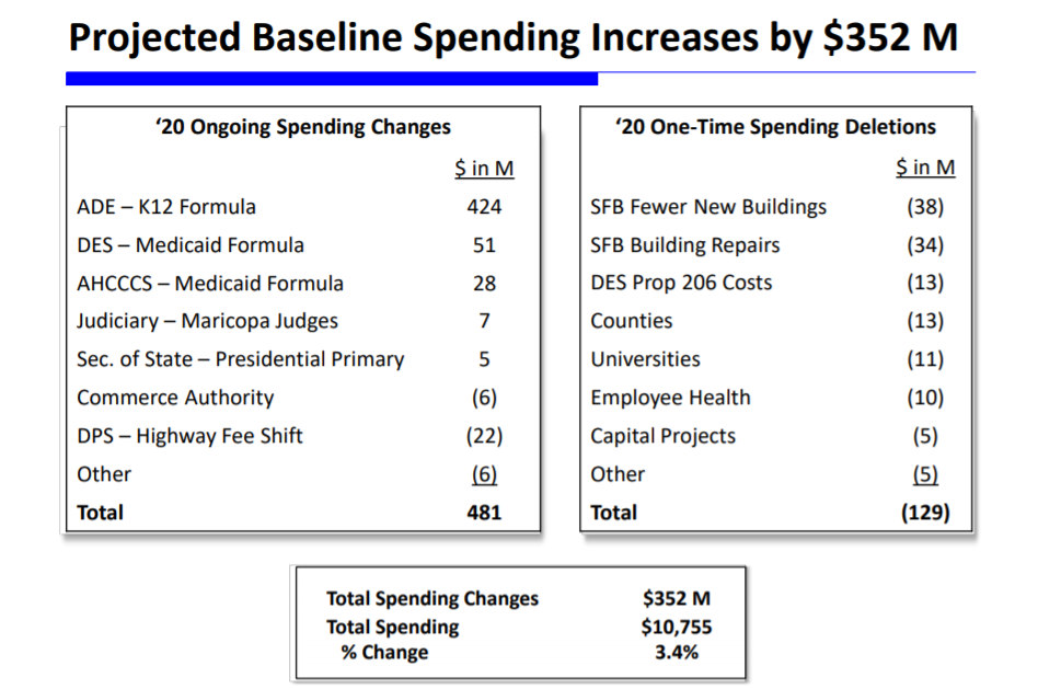 Budget update: Growth adds $1B to general fund Projected-Baseline-Spending-Increases