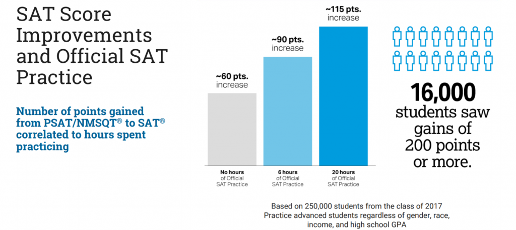 Using data to boost students' skills, opportunities SAT-Score-Improvements-1024x458