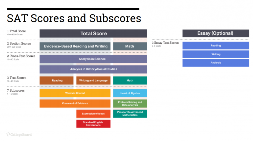 Using data to boost students' skills, opportunities SAT-Scores-and-Subscores-1024x571