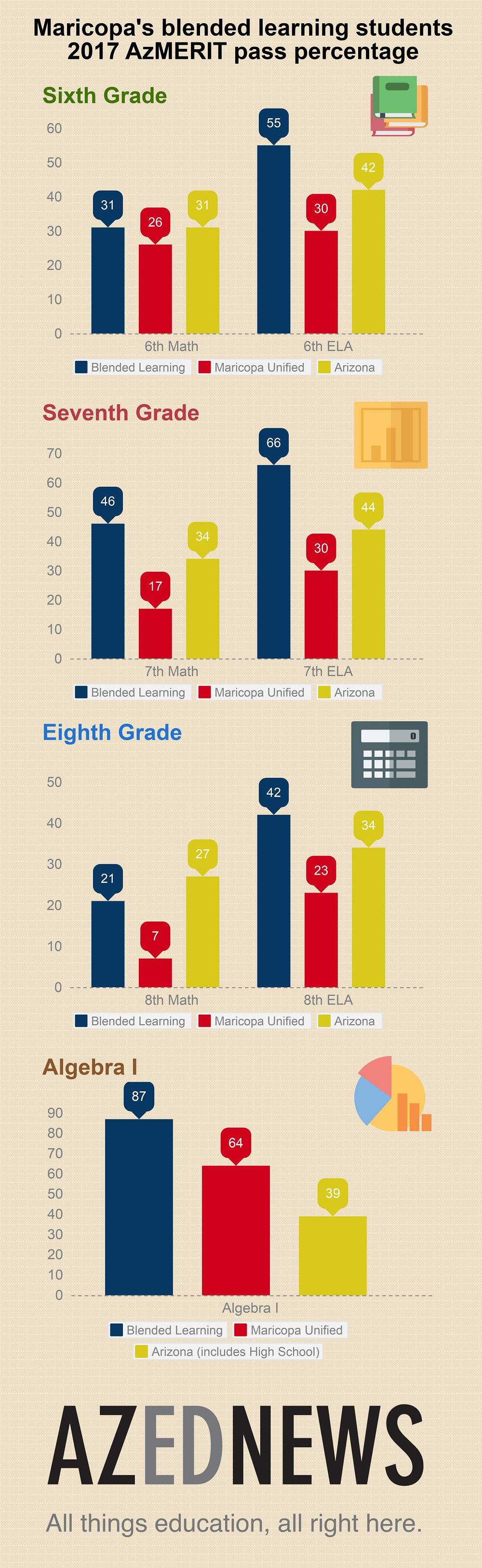 Blended Learning boosts achievement, collaboration and creativity 1000-AZEdNews-Maricopa-Unified-Blended-Learning-2017-AzMERIT-Infographic