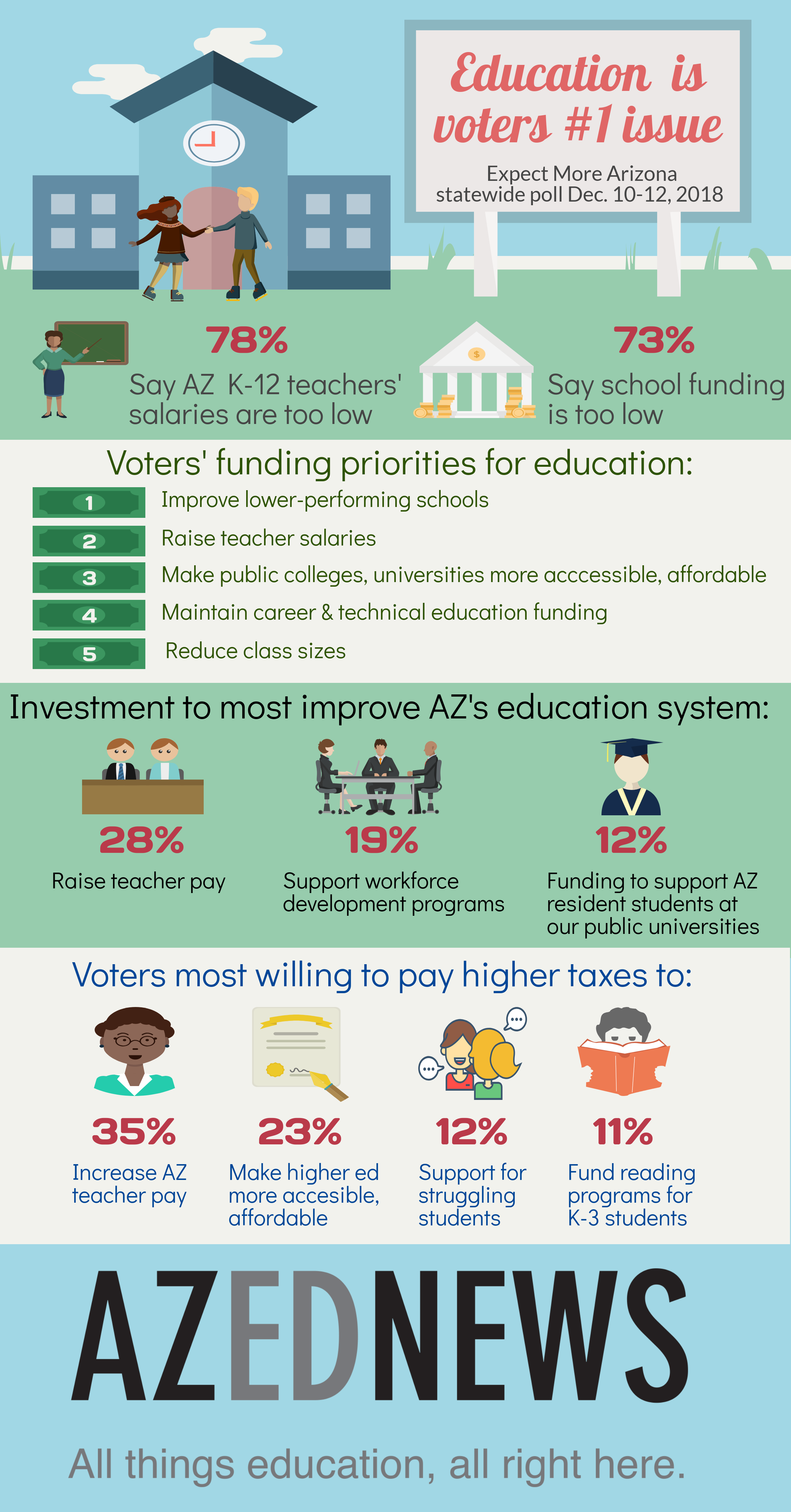 Education is voters' #1 issue AZEdNewsArizonaVotersOnEducationInfographic