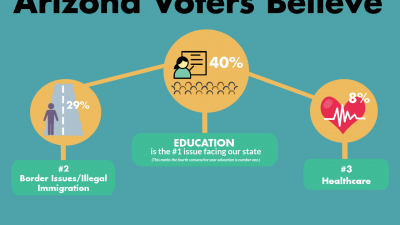 First-ever computer science funding available to 765 schools Expect-More-Arizona-Poll-Results-Infographic-400x225