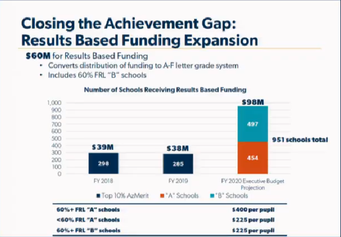 Gov's budget details: More funds for school repairs, counselors, career education Sarah-Expanding-Results-based-funding