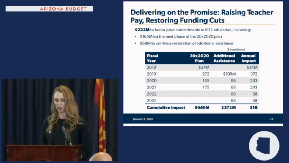 Gov's budget details: More funds for school repairs, counselors, career education Sarah-Raising-teacher-pay
