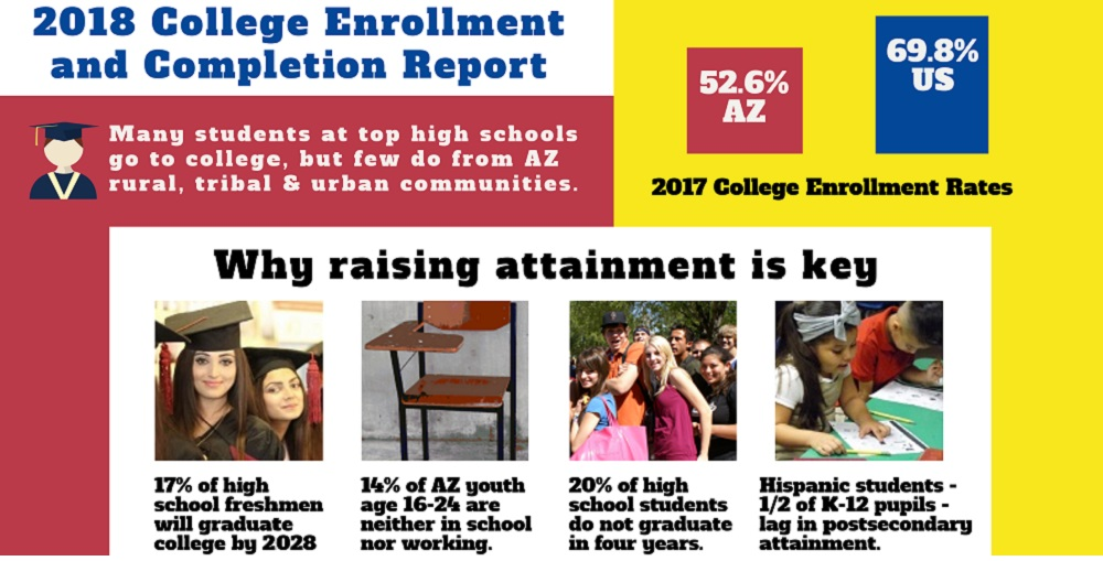 A Portion Of AZEdNews' College Enrollment And Completion Infographic By Lisa Irish/AZEdNews