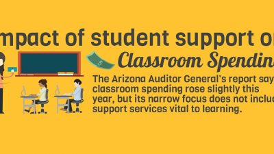In Georgia, a Surprise School-Recess Fight AZEdNews-2018-Classroom-spending-and-support-infographic-HP-2-400x225
