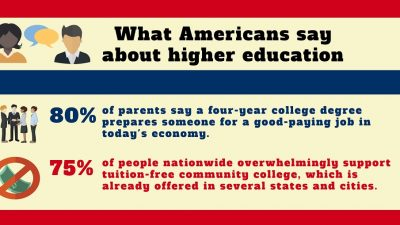 In Georgia, a Surprise School-Recess Fight AZEdNews-What-Americans-Say-About-Higher-Education-Infographic-HP-400x225