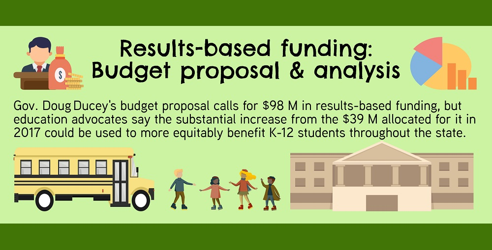 A Portion Of The AZEdNews 2019 Results Based Funding Infographic By Lisa Irish/AZEdNews