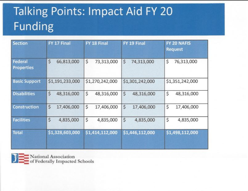 School leaders worry about budget's effects on Impact Aid Impact-Aid-FY-2020-Funding-Talking-Points-Chart