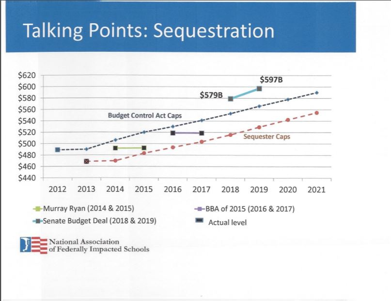 School leaders worry about budget's effects on Impact Aid Sequestrations-Effect-on-Impact-Aid-Chart