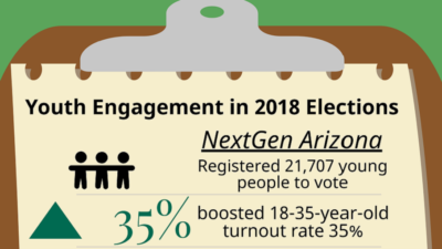 Black Families Haven't Been Hoodwinked, We Come From a Legacy of School Choice HP-AZEdNews-Youth-Engagement-in-2018-Elections-Infographic-by-TaMeia-Murphy-AZEdNews-400x225