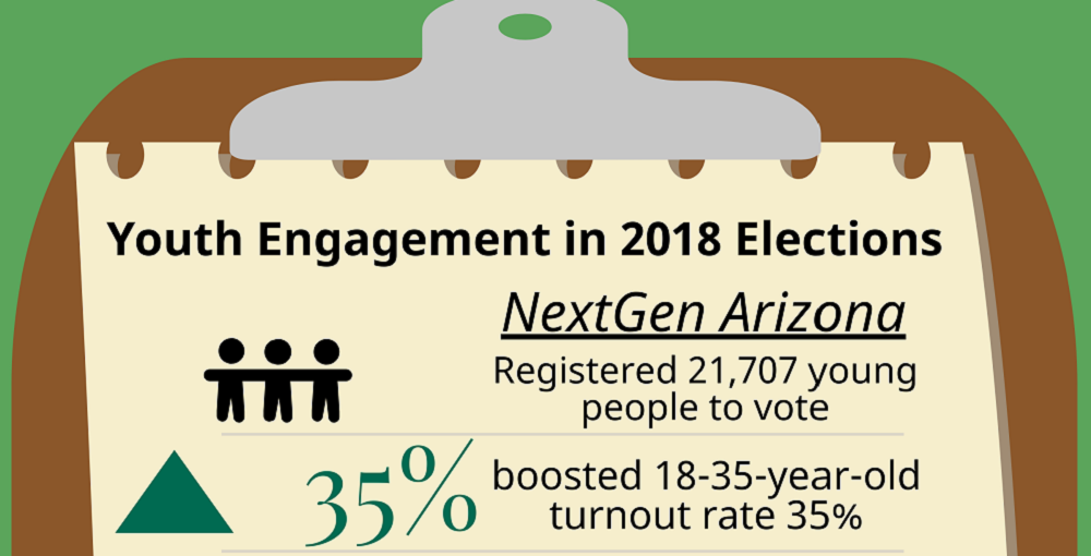 A Portion Of AZEdNews Youth Engagement In 2018 Elections Infographic By TaMeia Murphy/AZEdNews