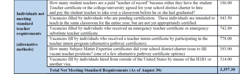 Severe teacher shortage in Arizona continues ASPAA-2019-August-Severe-Teacher-Shortage-Part-4-1024x303