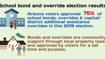 Black Families Haven't Been Hoodwinked, We Come From a Legacy of School Choice AZEdNews-2019-School-Election-Results-Infographic-Nov-5-HP-400x225