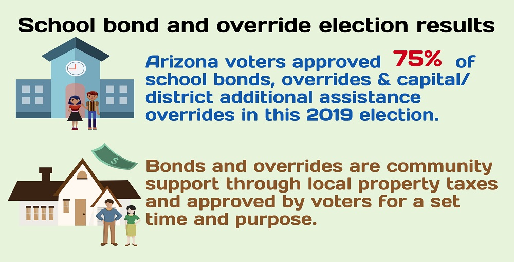 A Portion Of The AZEdNews 2019 School Election Results Infographic By Lisa Irish/AZEdNews