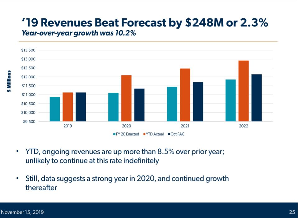 Budget forecast: Growing revenue for K-12, public safety priorities Gress-19-revenues-beat-forecast