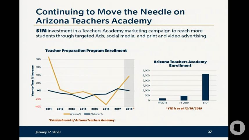 Take a look at details of Gov's education budget proposal Arizona-Teachers-Academy