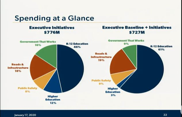 Take a look at details of Gov's education budget proposal Budget-Proposal-spending-chart
