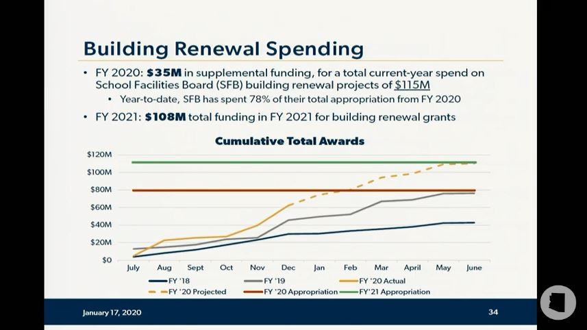 Take a look at details of Gov's education budget proposal Building-renewal-grant-spending