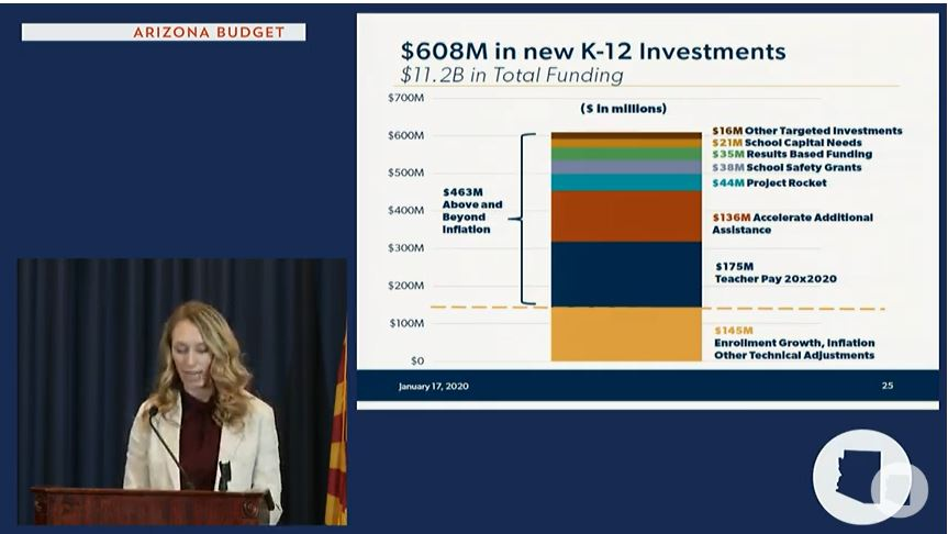 Take a look at details of Gov's education budget proposal Education-New-investments