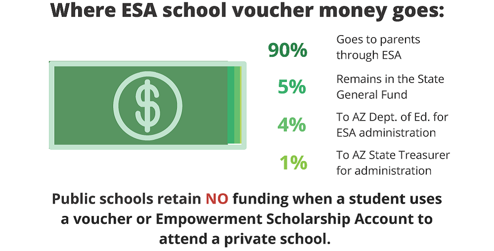 A Portion Of AZEdNews Where Student Funding And Voucher-money Goes By Morgan Willis/AZEdNews