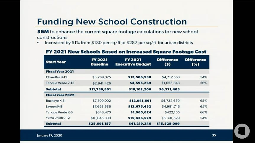 Take a look at details of Gov's education budget proposal Funding-New-school-construction