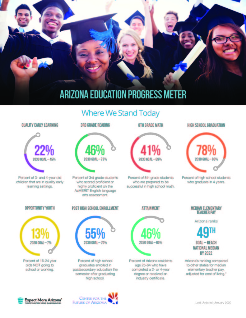 Education advocates' budget priorities for legislative session JPG-Arizona-Progress-Meter-2020-update-8.5x11-2-panels-v0.8-proof_Page_1-791x1024