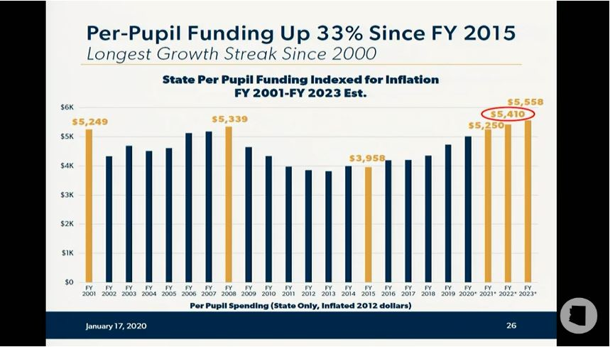 Take a look at details of Gov's education budget proposal Per-Pupil-spending