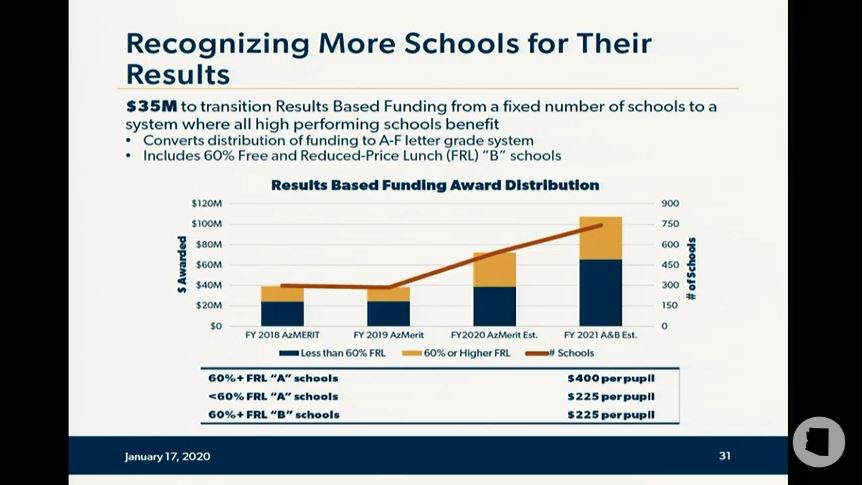 Take a look at details of Gov's education budget proposal Results-based-funding