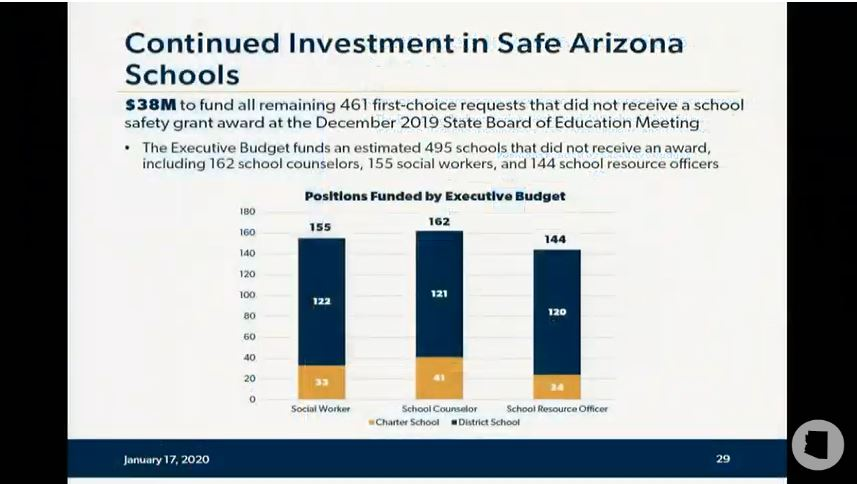Take a look at details of Gov's education budget proposal Safe-Arizona-Schools