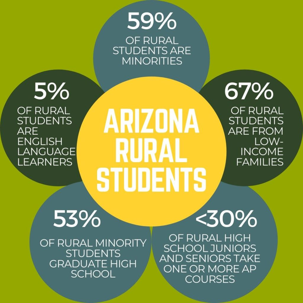 Rural and remote schools: Advancing equity through deeper learning Who-rural-students-are-1024x1024