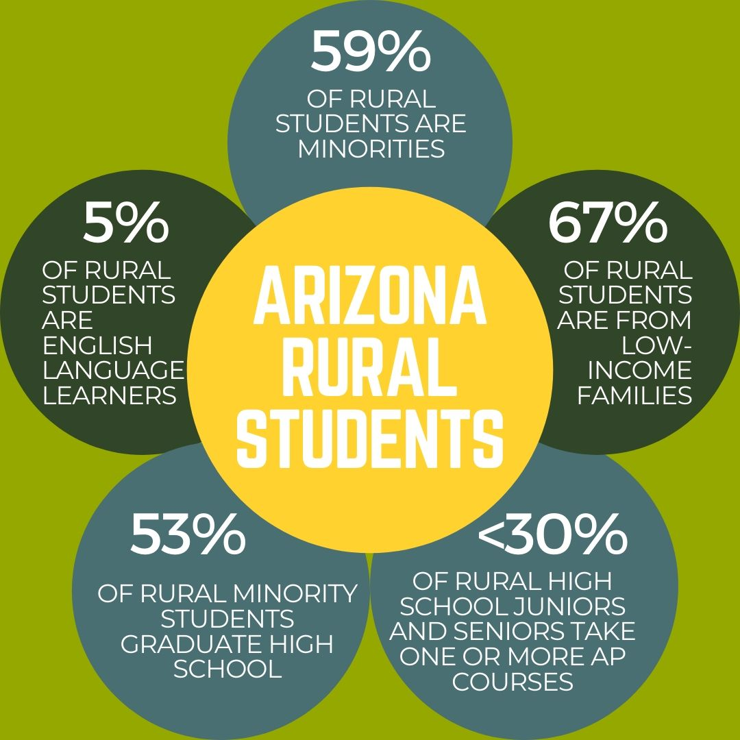 Who Arizona's Rural Students Are Graphic By Mary Irish/AZEdNews