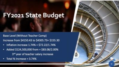 Illinois Districts Required To Implement Remote Learning Plans For All Schools Starting Tuesday State-Budget-400x225