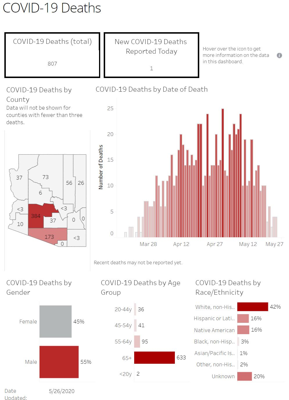 Increase in COVID-19 cases marks a new daily high 5-26-deaths