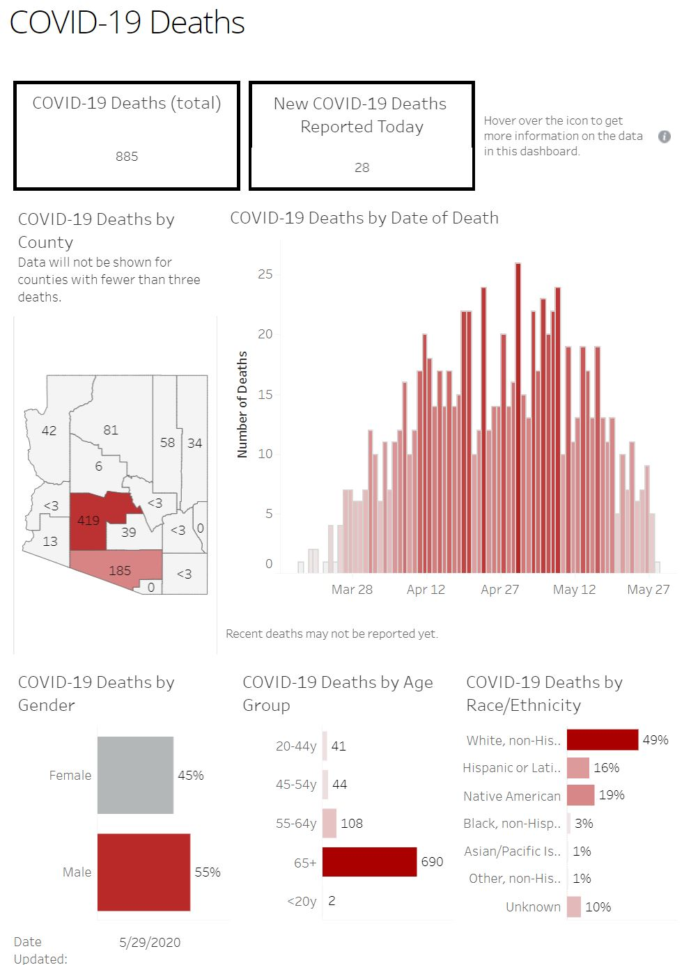 Increase in COVID-19 cases marks a new daily high 5-29-COVID-deaths