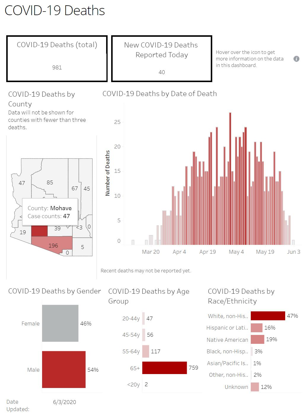 Increase in COVID-19 cases marks a new daily high 6-3-COVID-Deaths