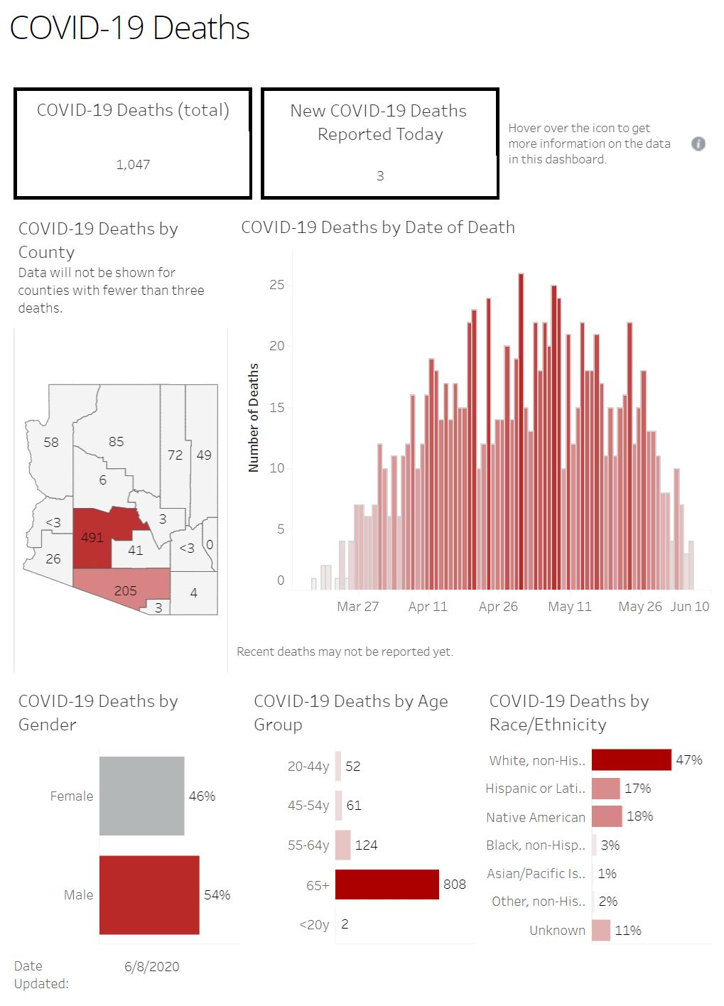 Increase in COVID-19 cases marks a new daily high 6-8-Covid-Deaths