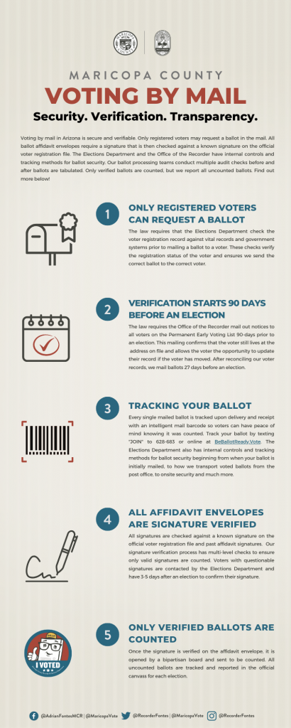 Maricopa County Elections Department provides information for Aug. 4, 2020 primary election Voting-By-Mail-Security-Infographic-410x1024