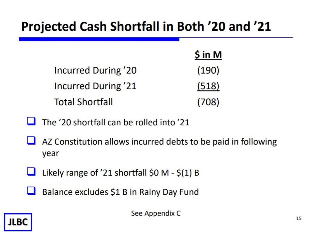 JLBC: Budget shortfall less than predicted Projected-Shortfall-in-20-and-21-1024x763
