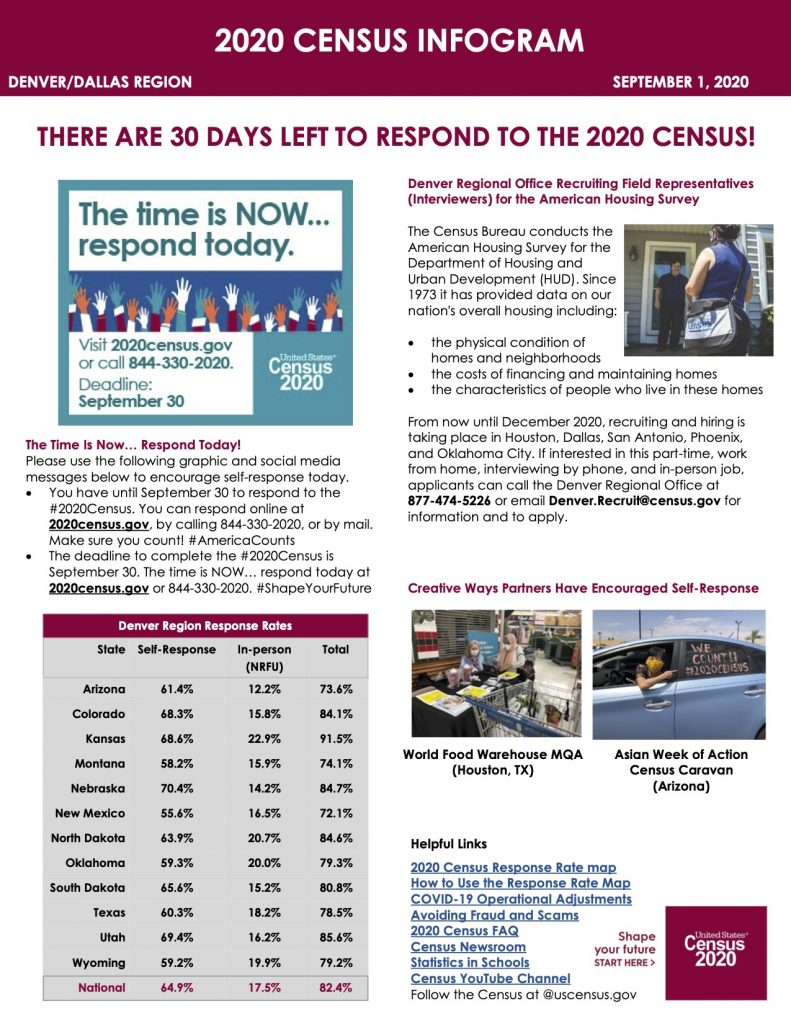 There are 30 days left to respond to the 2020 Census 2020-Census-Infogram-9.1.20-English-791x1024