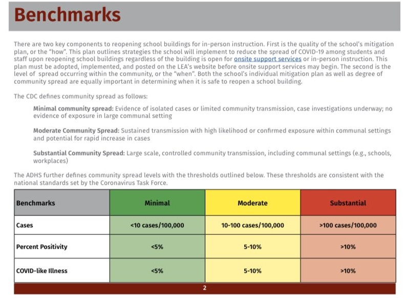 How benchmarks, health advice, insurance guide schools' re-opening plans AZDHS-Benchmarks-Cropped