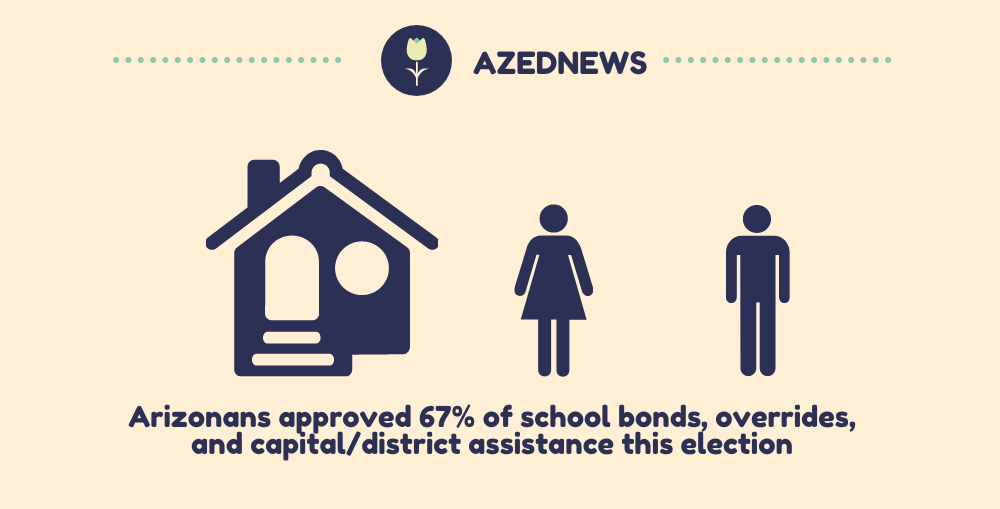 A Portion Of AZEdNews Infographic 2020 School Bonds By Muska Olumi / AZEdNews