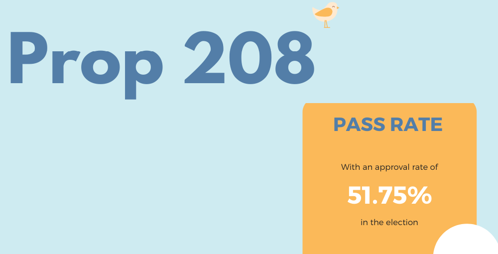 A Portion Of AZEdNews Infographic Portion Prop 208 Pass Rate By Muska Olumi / AZEdNews