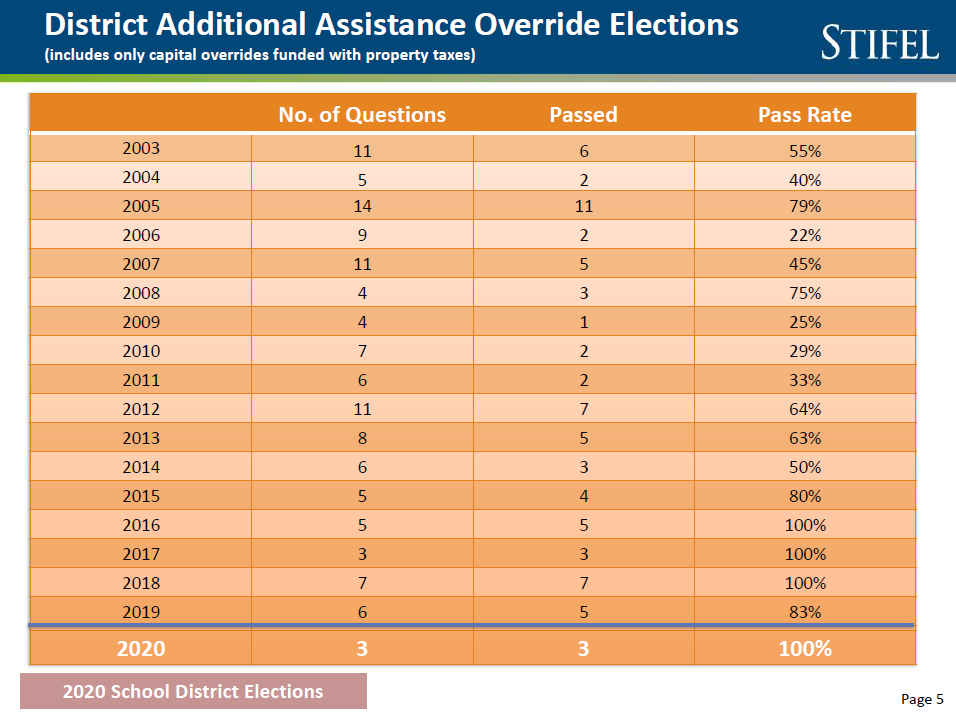 School elections pass rate is lower than in past, but results are mixed DAA-history-chart
