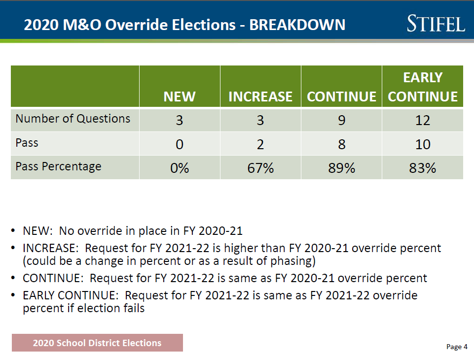 School elections pass rate is lower than in past, but results are mixed M-O-breakdown