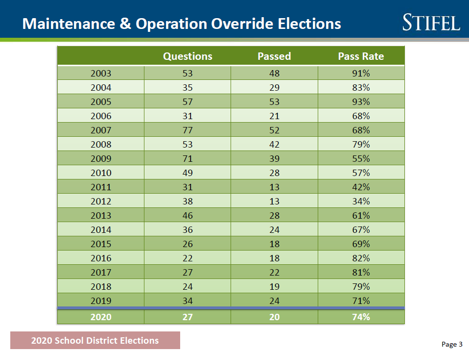 School elections pass rate is lower than in past, but results are mixed M-and-O-override-history-chart